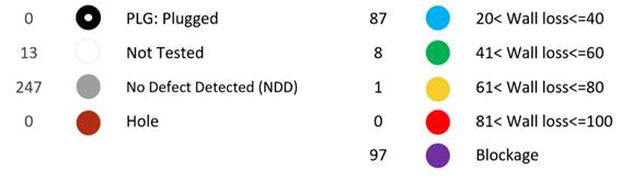 Tabela com o número total de defeitos relatados.