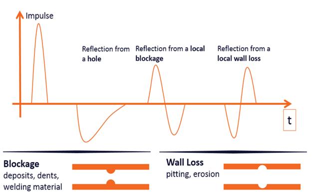 A Figura acima mostra o aspeto das reflexões a partir de defeitos típicos: através de furo de parede (TWH), bloqueio local e perda de parede local (pitting).